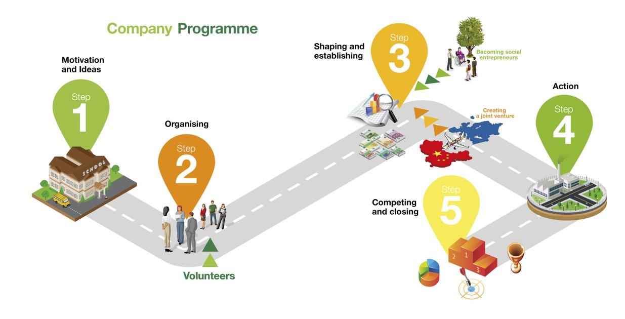 JA Company Programme